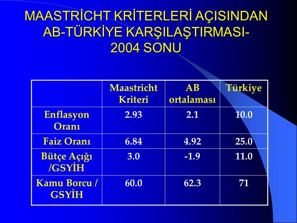MAASTRİCHT KRİTERLERİ AÇISINDAN AB-TÜRKİYE KARŞILAŞTIRMASI- 2004 SONU Maastricht Kriteri AB ortalaması Türkiye Enflasyon Oranı 2.932.110.0 Faiz Oranı6