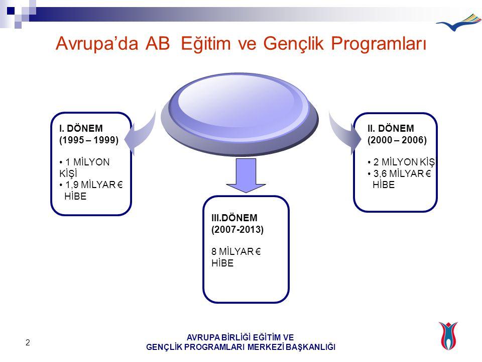 AVRUPA BİRLİĞİ EĞİTİM VE GENÇLİK PROGRAMLARI MERKEZİ BAŞKANLIĞI 3 Türkiye'nin Programlara Dahil Olması 1999, Helsinki Zirvesi, Türkiye Aday Ülke 2002, Türkiye'nin AB Eğitim ve Gençlik Programları'na Katılımı İçin Çerçeve Anlaşması DPT Müsteşarlığı'nın Görevlendirilmesi Katılım İçin Gerekli İşlemler Ağustos 2003, AB Eğitim ve Gençlik Programları Merkezi Başkanlığı Kurulması 1 Nisan 2004 programlara tam katılım
