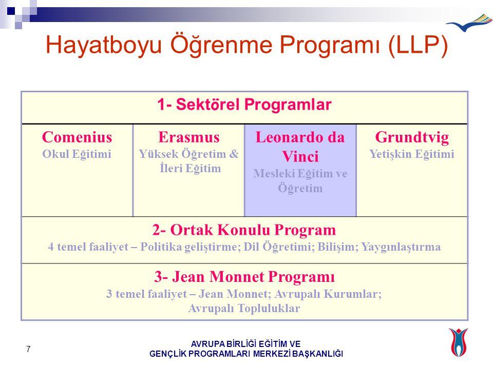 AVRUPA BİRLİĞİ EĞİTİM VE GENÇLİK PROGRAMLARI MERKEZİ BAŞKANLIĞI 7 1- Sekt ö rel Programlar Comenius Okul Eğitimi Erasmus Yüksek Öğretim & İleri Eğitim Leonardo da Vinci Mesleki Eğitim ve Öğretim Grundtvig Yetişkin Eğitimi 2- Ortak Konulu Program 4 temel faaliyet – Politika geliştirme; Dil Öğretimi; Bilişim; Yaygınlaştırma 3- Jean Monnet Programı 3 temel faaliyet – Jean Monnet; Avrupalı Kurumlar; Avrupalı Topluluklar Hayatboyu Öğrenme Programı (LLP)