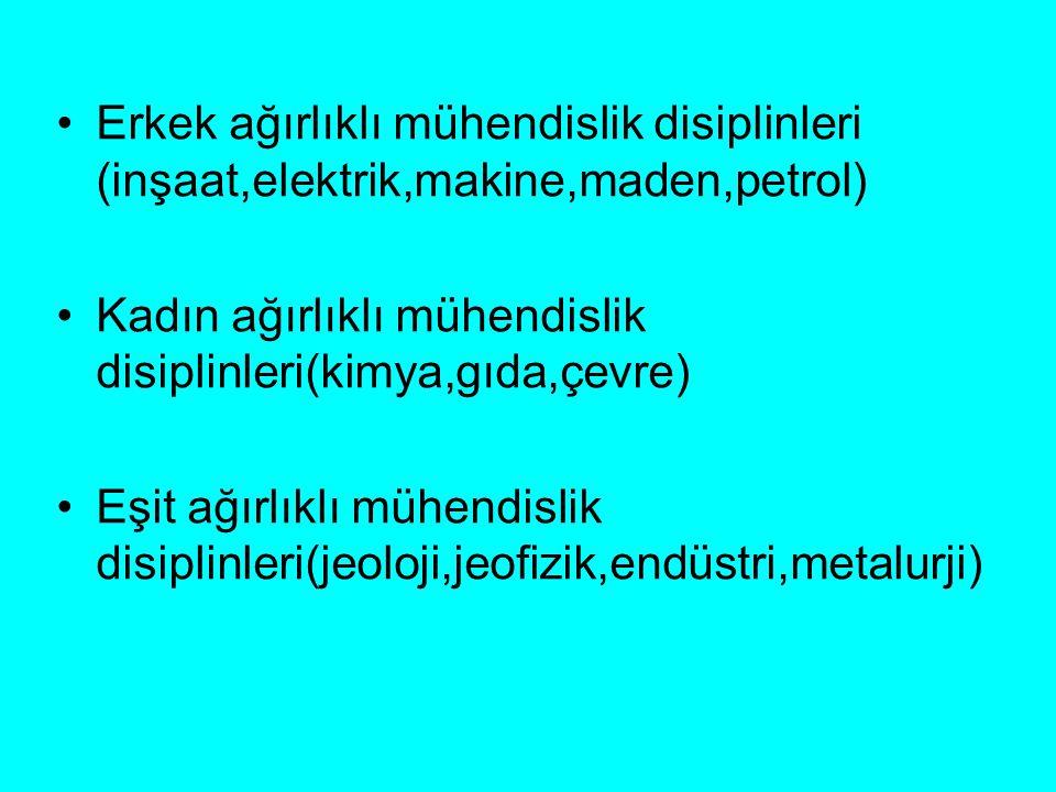 Erkek ağırlıklı mühendislik disiplinleri (inşaat,elektrik,makine,maden,petrol) Kadın ağırlıklı mühendislik disiplinleri(kimya,gıda,çevre) Eşit ağırlık