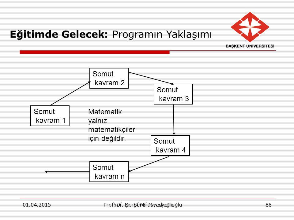 01.04.2015Prof. Dr. Şeref Mirasyedioğlu8801.04.2015Prof. Dr. Şeref Mirasyedioğlu88 Somut kavram 1 Somut kavram 2 Somut kavram 3 Somut kavram 4 Somut k