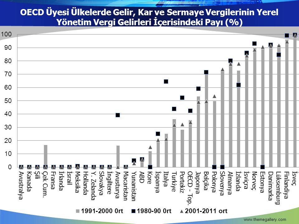 OECD Üyesi Ülkelerde Gelir, Kar ve Sermaye Vergilerinin Yerel Yönetim Vergi Gelirleri İçerisindeki Payı (%) www.themegallery.com