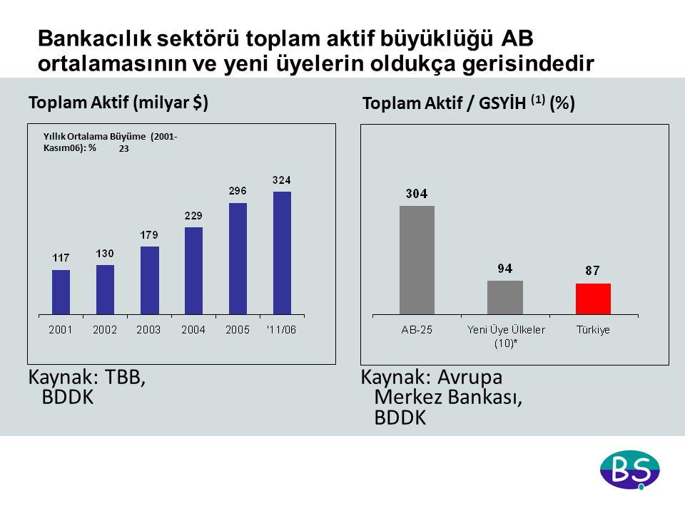 Bankacılık sektörü toplam aktif büyüklüğü AB ortalamasının ve yeni üyelerin oldukça gerisindedir Toplam Aktif (milyar $) Yıllık Ortalama Büyüme (2001- Kasım06): % 23 Toplam Aktif / GSYİH (1) (%) (1) Türkiye verileri 2006 tahmini olup, diğer ülkelerin 2005 sonu itibariyledir * Çek, Polonya, Macaristan, Estonya, Letonya, Litvanya, Slovenya, Slovakya, Malta, Kıbrıs Kaynak: Avrupa Merkez Bankası, BDDK Kaynak: TBB, BDDK