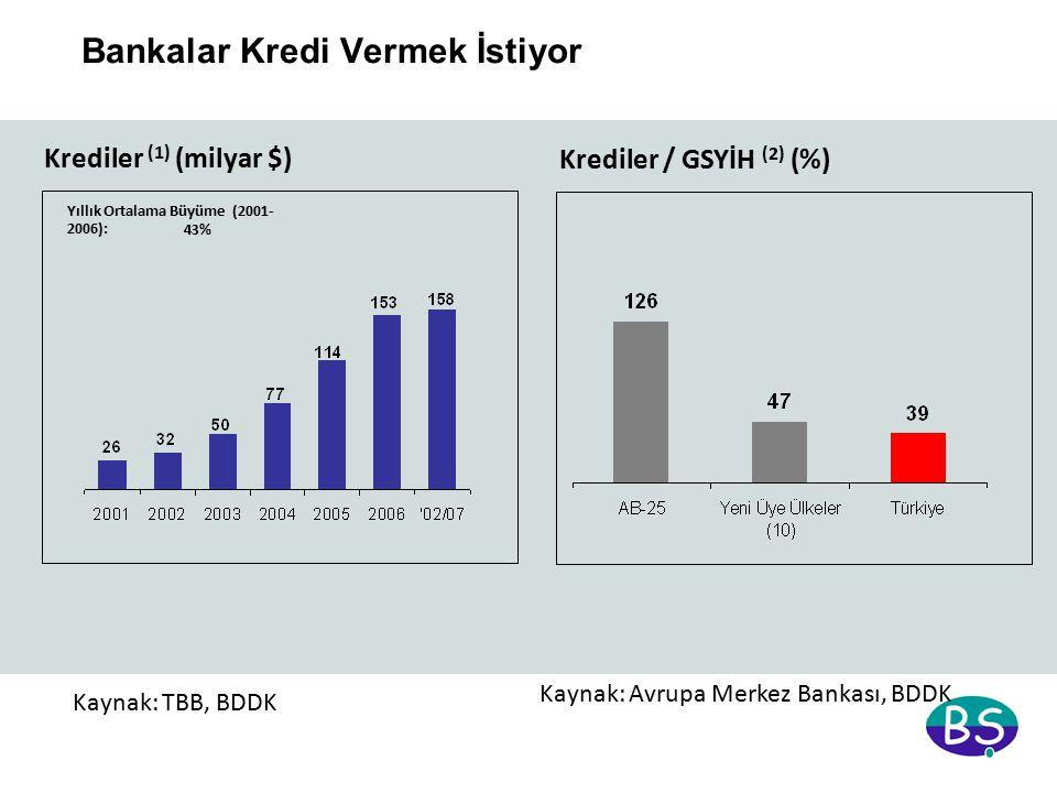 (1)Takipteki krediler ve karşılıklar hariçtir (2) Türkiye verileri 2006 tahmini olup, diğer ülkelerin 2005 sonu itibariyledir Kaynak: TBB, BDDK Krediler (1) (milyar $) Yıllık Ortalama Büyüme (2001- 2006): 43% Krediler / GSYİH (2) (%) Bankalar Kredi Vermek İstiyor Kaynak: Avrupa Merkez Bankası, BDDK