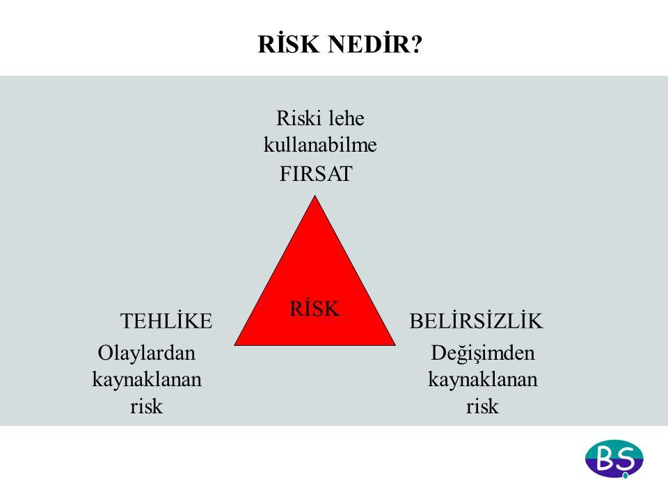 RİSK TEHLİKEBELİRSİZLİK FIRSAT Olaylardan kaynaklanan risk Değişimden kaynaklanan risk Riski lehe kullanabilme RİSK NEDİR?