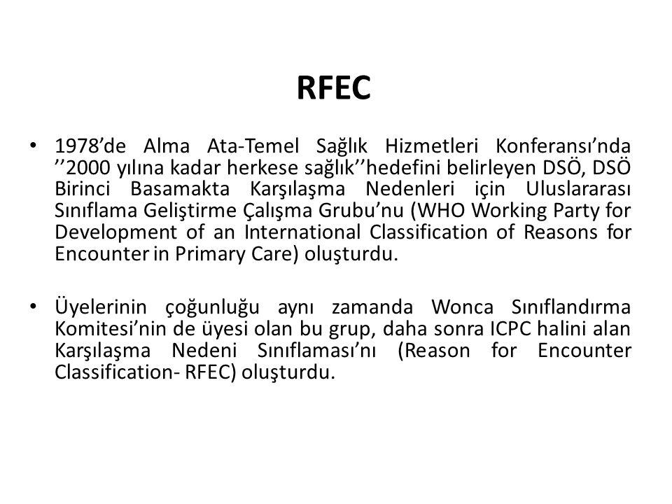 RFEC 1978'de Alma Ata-Temel Sağlık Hizmetleri Konferansı'nda ''2000 yılına kadar herkese sağlık''hedefini belirleyen DSÖ, DSÖ Birinci Basamakta Karşıl