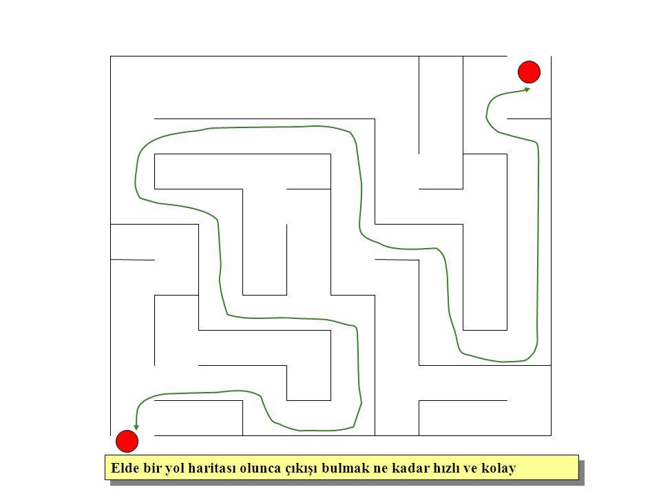 Elde bir yol haritası olunca çıkışı bulmak ne kadar hızlı ve kolay
