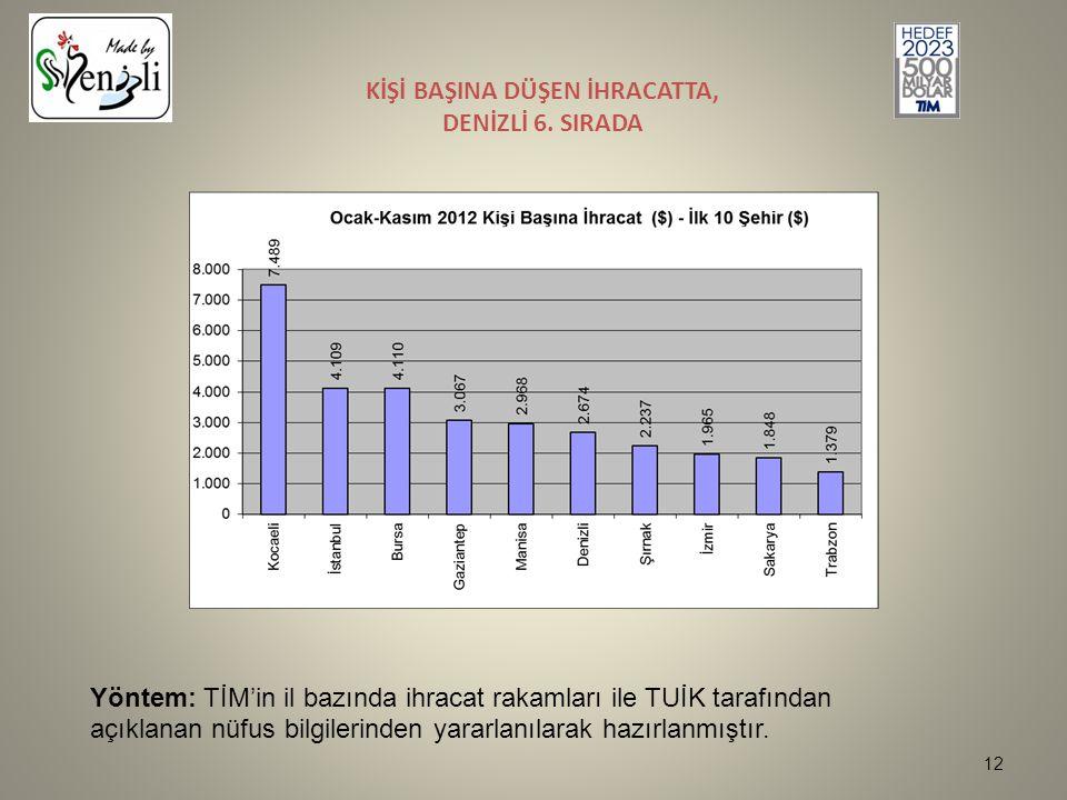 KİŞİ BAŞINA DÜŞEN İHRACATTA, DENİZLİ 6.