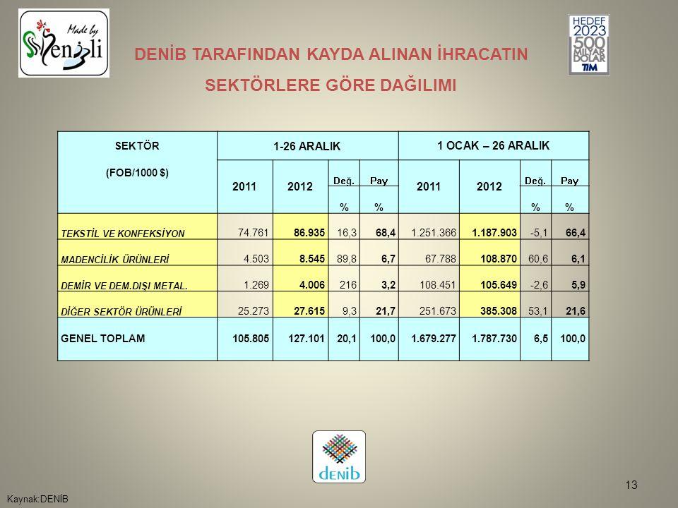 13 Kaynak:DENİB DENİB TARAFINDAN KAYDA ALINAN İHRACATIN SEKTÖRLERE GÖRE DAĞILIMI SEKTÖR 1-26 ARALIK1 OCAK – 26 ARALIK (FOB/1000 $) 20112012 Değ.Pay 20112012 Değ.Pay %% TEKSTİL VE KONFEKSİYON 74.76186.93516,368,41.251.3661.187.903-5,166,4 MADENCİLİK ÜRÜNLERİ 4.5038.54589,86,767.788108.87060,66,1 DEMİR VE DEM.DIŞI METAL.