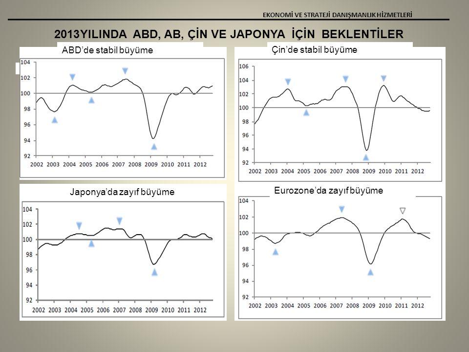 2013YILINDA ABD, AB, ÇİN VE JAPONYA İÇİN BEKLENTİLER EKONOMİ VE STRATEJİ DANIŞMANLIK HİZMETLERİ ABD'de stabil büyüme Çin'de stabil büyüme Japonya'da zayıf büyüme Eurozone'da zayıf büyüme