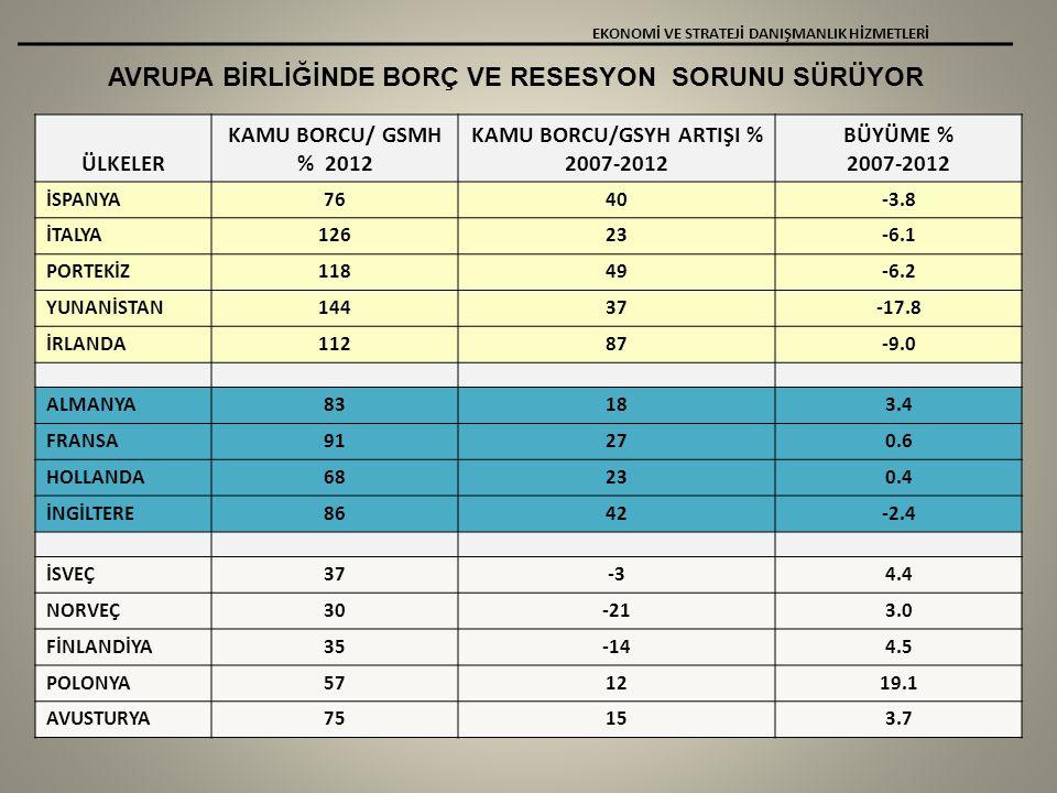 AVRUPA BİRLİĞİNDE BORÇ VE RESESYON SORUNU SÜRÜYOR EKONOMİ VE STRATEJİ DANIŞMANLIK HİZMETLERİ ÜLKELER KAMU BORCU/ GSMH % 2012 KAMU BORCU/GSYH ARTIŞI % 2007-2012 BÜYÜME % 2007-2012 İSPANYA7640-3.8 İTALYA12623-6.1 PORTEKİZ11849-6.2 YUNANİSTAN14437-17.8 İRLANDA11287-9.0 ALMANYA83183.4 FRANSA91270.6 HOLLANDA68230.4 İNGİLTERE8642-2.4 İSVEÇ37-34.4 NORVEÇ30-213.0 FİNLANDİYA35-144.5 POLONYA571219.1 AVUSTURYA75153.7