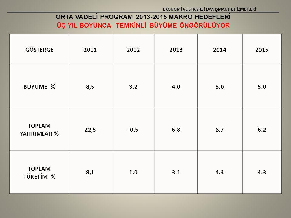 ORTA VADELİ PROGRAM 2013-2015 MAKRO HEDEFLERİ ÜÇ YIL BOYUNCA TEMKİNLİ BÜYÜME ÖNGÖRÜLÜYOR EKONOMİ VE STRATEJİ DANIŞMANLIK HİZMETLERİ GÖSTERGE20112012201320142015 BÜYÜME %8,53.24.05.0 TOPLAM YATIRIMLAR % 22,5-0.56.86.76.2 TOPLAM TÜKETİM % 8,11.03.14.3