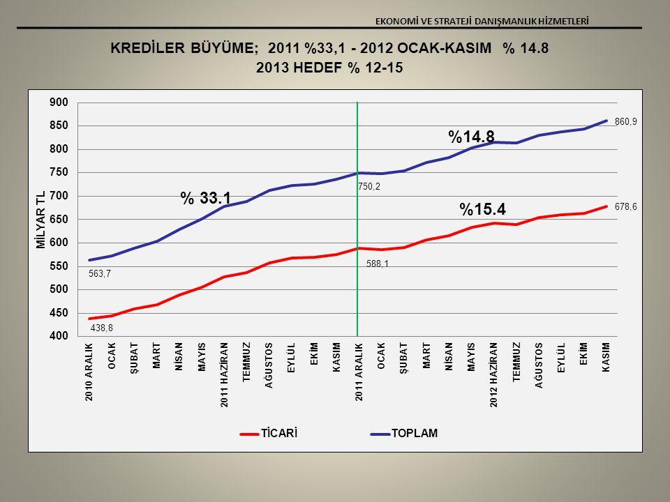 KREDİLER BÜYÜME; 2011 %33,1 - 2012 OCAK-KASIM % 14.8 2013 HEDEF % 12-15 EKONOMİ VE STRATEJİ DANIŞMANLIK HİZMETLERİ % 33.1 %14.8 %15.4