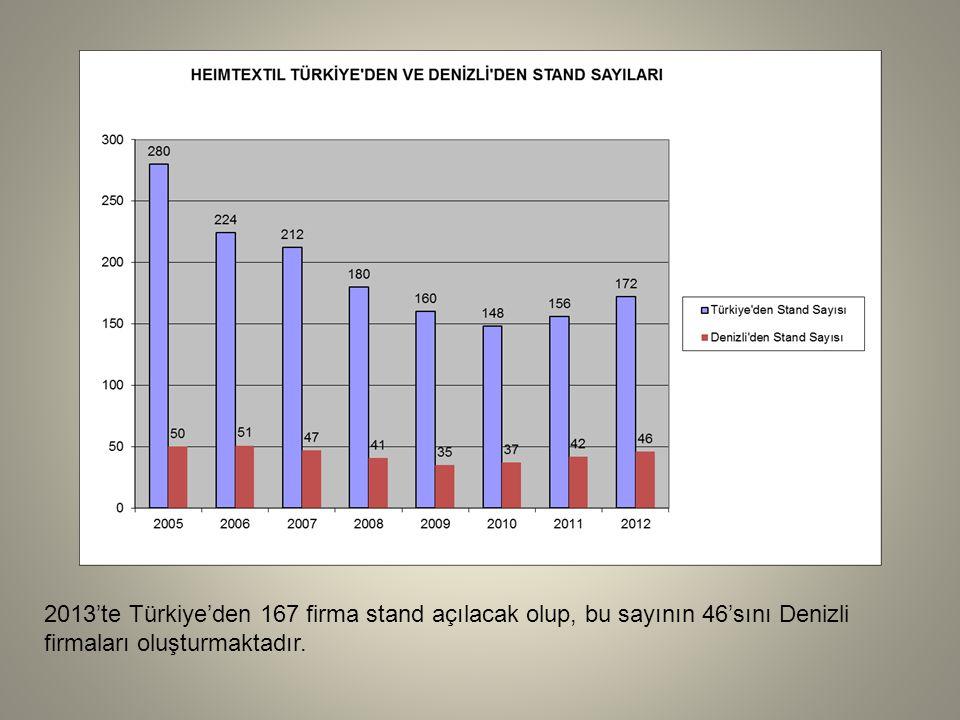 2013'te Türkiye'den 167 firma stand açılacak olup, bu sayının 46'sını Denizli firmaları oluşturmaktadır.