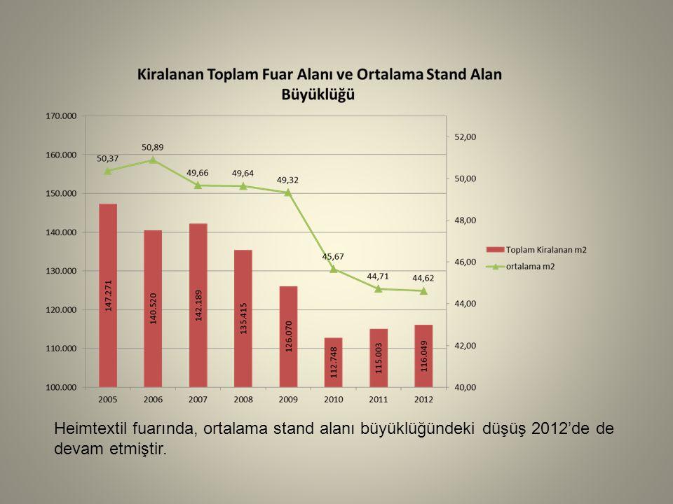 Heimtextil fuarında, ortalama stand alanı büyüklüğündeki düşüş 2012'de de devam etmiştir.