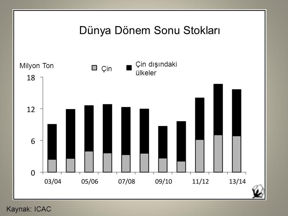 Kaynak: ICAC Dünya Dönem Sonu Stokları Milyon Ton Çin Çin dışındaki ülkeler