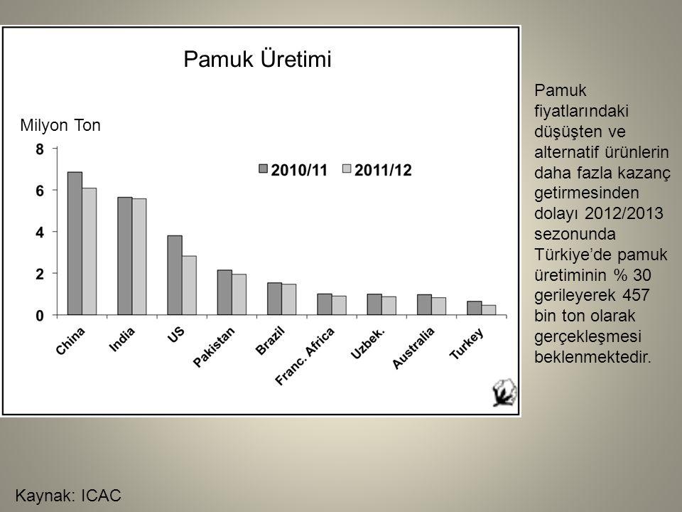 Kaynak: ICAC Pamuk Üretimi Milyon Ton Pamuk fiyatlarındaki düşüşten ve alternatif ürünlerin daha fazla kazanç getirmesinden dolayı 2012/2013 sezonunda Türkiye'de pamuk üretiminin % 30 gerileyerek 457 bin ton olarak gerçekleşmesi beklenmektedir.