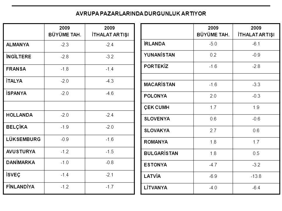 AVRUPA PAZARLARINDA DURGUNLUK ARTIYOR 2009 BÜYÜME TAH. 2009 İTHALAT ARTIŞI ALMANYA-2.3-2.4 İNGİLTERE-2.8-3.2 FRANSA-1.8-1.4 İTALYA-2.0-4.3 İSPANYA-2.0