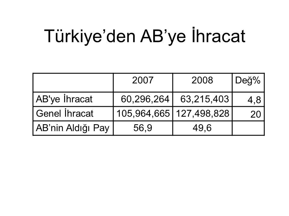Türkiye'den AB'ye İhracat 20072008Değ% AB'ye İhracat60,296,26463,215,403 4,8 Genel İhracat105,964,665127,498,828 20 AB'nin Aldığı Pay56,949,6