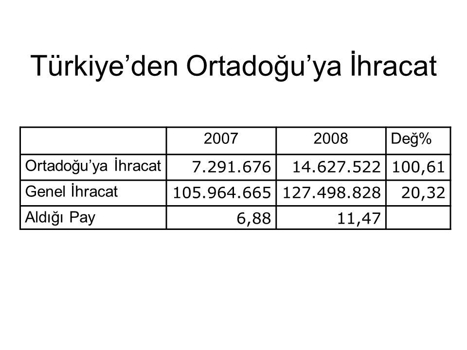 Türkiye'den Ortadoğu'ya İhracat 20072008Değ% Ortadoğu'ya İhracat 7.291.67614.627.522100,61 Genel İhracat 105.964.665127.498.82820,32 Aldığı Pay 6,8811