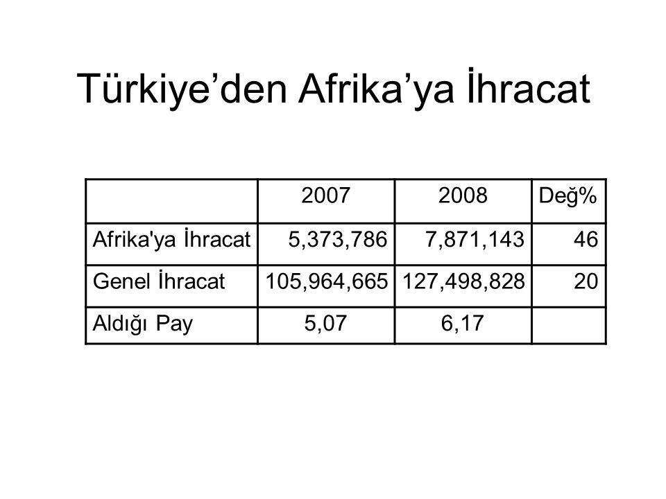 Türkiye'den Afrika'ya İhracat 20072008Değ% Afrika'ya İhracat5,373,7867,871,14346 Genel İhracat105,964,665127,498,82820 Aldığı Pay5,076,17