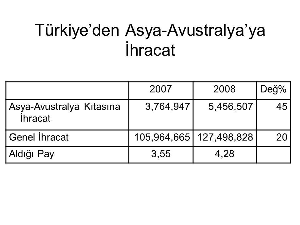Türkiye'den Asya-Avustralya'ya İhracat 20072008Değ% Asya-Avustralya Kıtasına İhracat 3,764,9475,456,50745 Genel İhracat105,964,665127,498,82820 Aldığı
