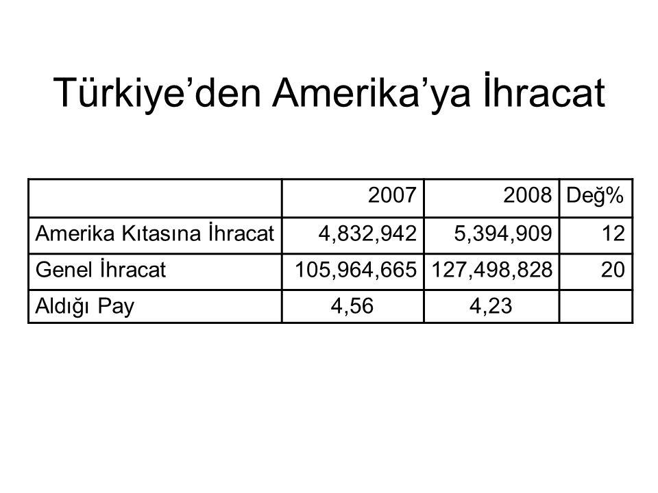 Türkiye'den Amerika'ya İhracat 20072008Değ% Amerika Kıtasına İhracat4,832,9425,394,90912 Genel İhracat105,964,665127,498,82820 Aldığı Pay4,564,23