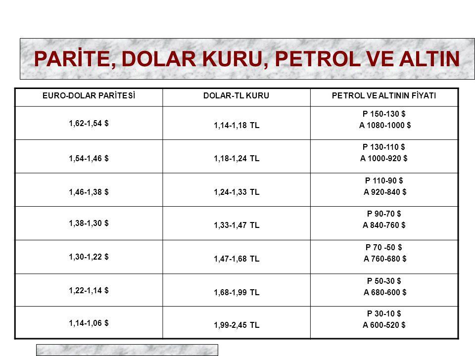 PARİTE, DOLAR KURU, PETROL VE ALTIN EURO-DOLAR PARİTESİDOLAR-TL KURUPETROL VE ALTININ FİYATI 1,62-1,54 $ 1,14-1,18 TL P 150-130 $ A 1080-1000 $ 1,54-1