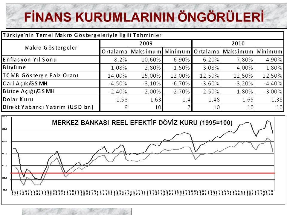 FİNANS KURUMLARININ ÖNGÖRÜLERİ MERKEZ BANKASI REEL EFEKTİF DÖVİZ KURU (1995=100)