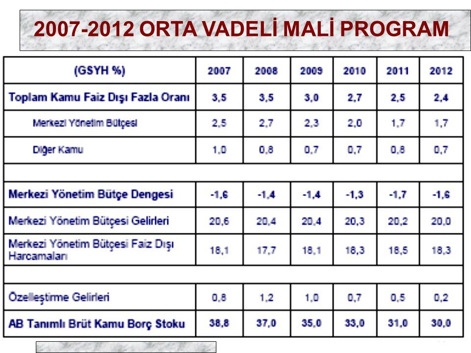 2007-2012 ORTA VADELİ MALİ PROGRAM