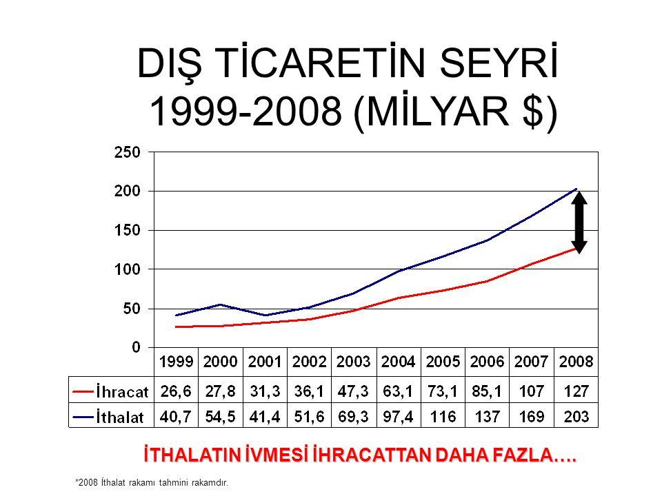 İTHALATIN İVMESİ İHRACATTAN DAHA FAZLA…. *2008 İthalat rakamı tahmini rakamdır. DIŞ TİCARETİN SEYRİ 1999-2008 (MİLYAR $)