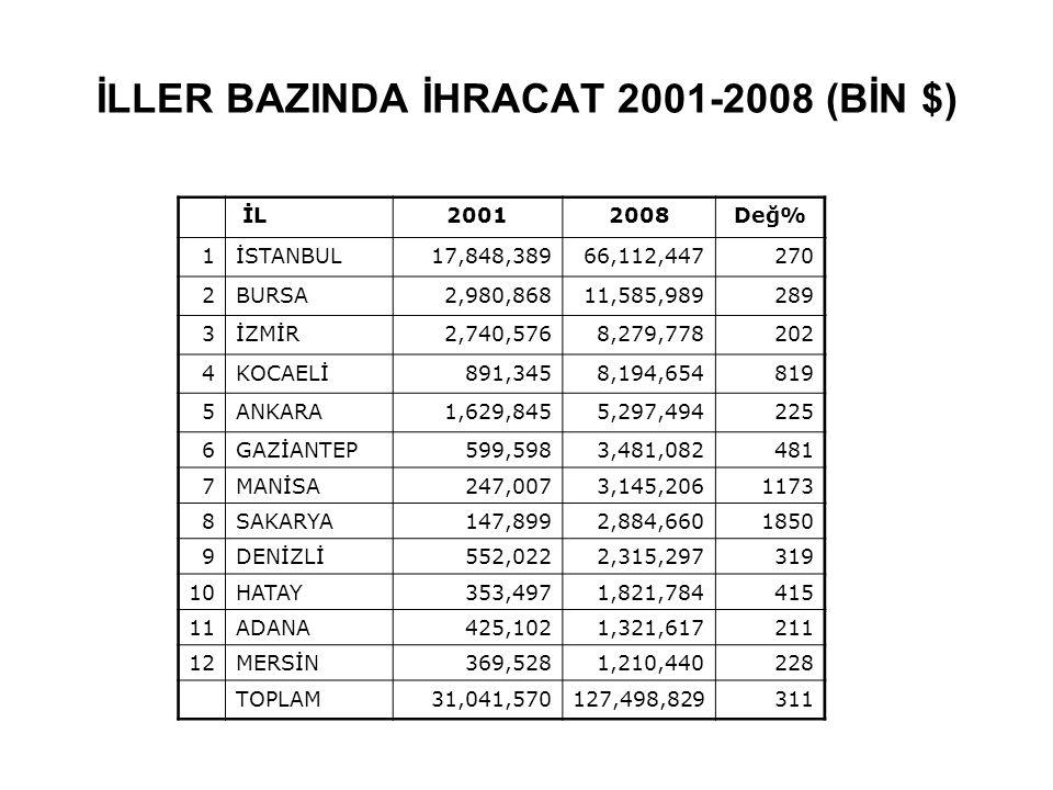 İLLER BAZINDA İHRACAT 2001-2008 (BİN $) İL20012008Değ% 1İSTANBUL17,848,38966,112,447270 2BURSA2,980,86811,585,989289 3İZMİR2,740,5768,279,778202 4KOCA