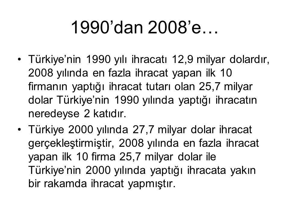 1990'dan 2008'e… Türkiye'nin 1990 yılı ihracatı 12,9 milyar dolardır, 2008 yılında en fazla ihracat yapan ilk 10 firmanın yaptığı ihracat tutarı olan