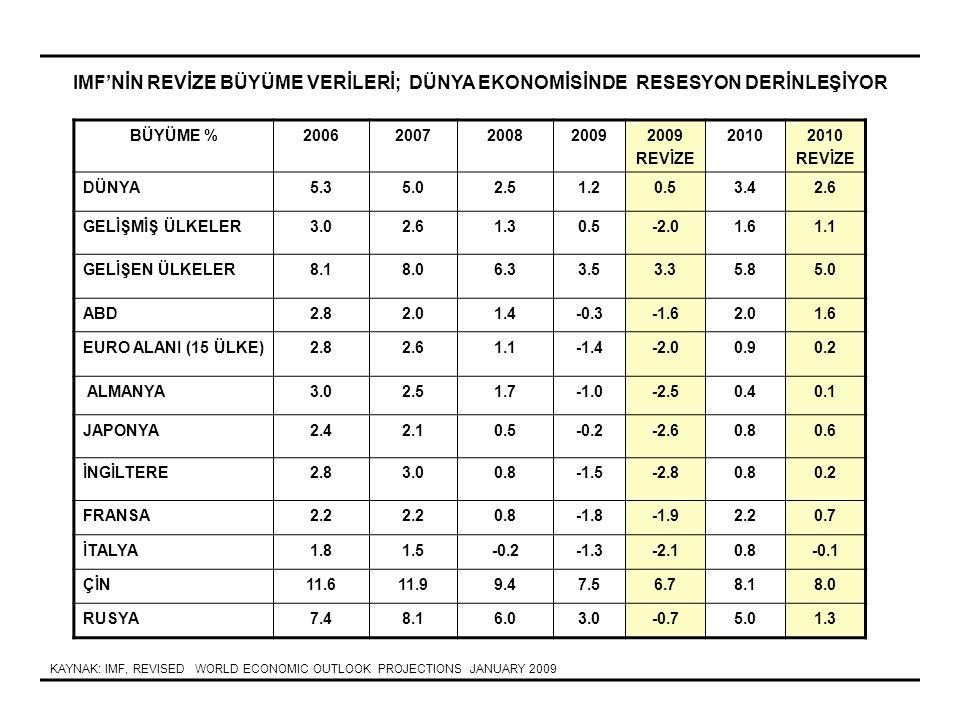 BÜYÜME RAKAMLARI (%) 2006200720082009T ÇİN 11,611,99,78,5 GÜNEY ASYA; HİNDİSTAN,PAKİSTAN,BANGLADEŞ 9,28,77,66,3 ASEAN-5; ENDONEZYA,TAYLAND, FİLİPİNLER, MALEZYA, VİETNAM 5,76,35,54,2 ASYA YENİ SANAYİLEŞMİŞ ÜLKELER; KORE, TAYVAN,HONG KONG, SİNGAPUR 5,6 42,1 GÜNEY AMERİKA ; BREZİLYA, ARJANTİN, MEKSİKA, ŞİLİ, KOLOMBİYA, PERU, URUGUAY, VENEZÜLLA, EKVADOR 5,45,64,63 BALTIK ÜLKELERİ; ESTONYA, LETONYA, LİTVANYA 9,88,81,2-0,3 ORTA AVRUPA; POLONYA, ÇEK, MACARİSTAN, SLOVAKYA 6,26,14,62,5 GÜNEYDOĞU AVRUPA; BULGARİSTAN, ROMANYA, HIRVATİSTAN 767,34 RUSYA 7,48,173,5 UKRAYNA, TÜRKMENİSTAN, KAZAKİSTAN, BELARUS 8,28,67,21,6 KUZEY AFRİKA; CEZAYİR, FAS, TUNUS 4,3 5,54,5 İRAN,S, ARABİSTAN, B,AE, KUVEYT, UMMAN, KATAR, BAHREYN 5,65,76,25,5 ORTADOĞU DİĞER; MISIR, SURİYE, LÜBNAN, ÜRDÜN 5,96,36,65,3