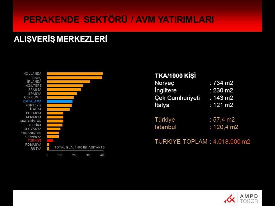 ALIŞVERİŞ MERKEZLERİ TKA/1000 KİŞİ Norveç : 734 m2 İngiltere: 230 m2 Çek Cumhuriyeti : 143 m2 İtalya: 121 m2 Türkiye: 57,4 m2 Istanbul: 120,4 m2 TURKIYE TOPLAM: 4.018.000 m2 HOLLANDA İSVEÇ İRLANDA İNGİLTERE FRANSA İSPANYA ÇEK CUMH.