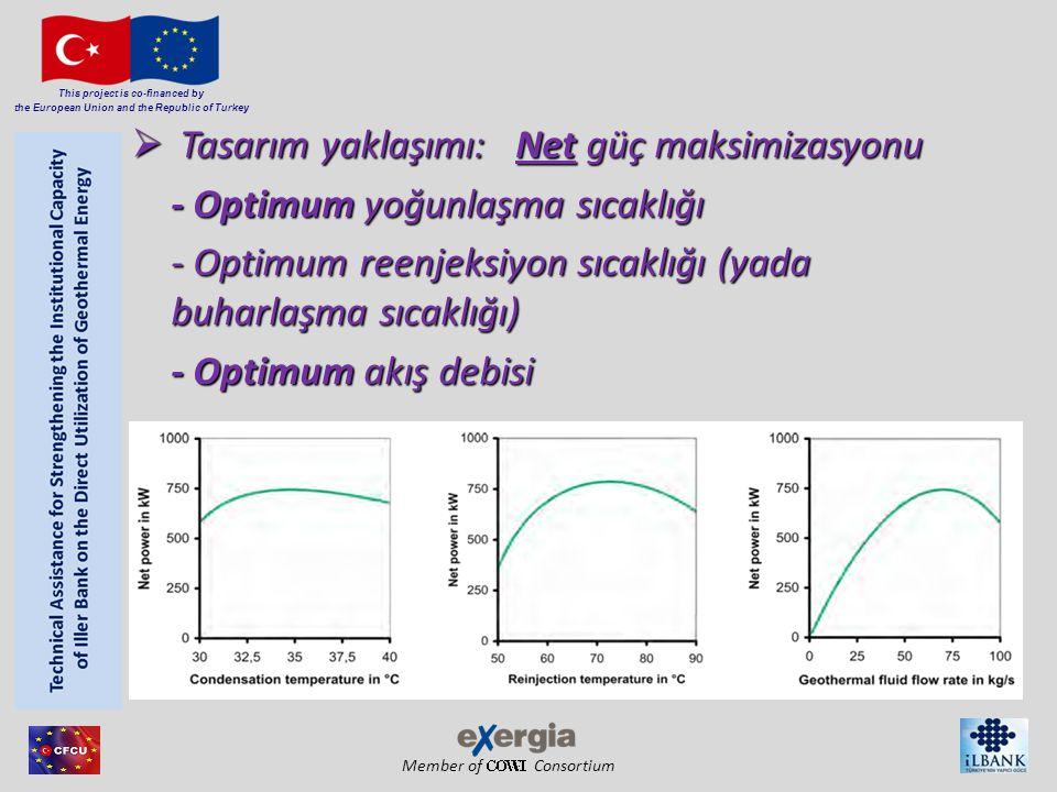 Member of Consortium This project is co-financed by the European Union and the Republic of Turkey  Tasarım yaklaşımı: Net güç maksimizasyonu - Optimu
