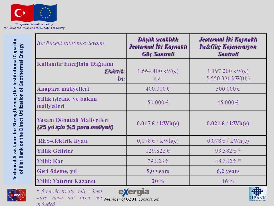 Member of Consortium This project is co-financed by the European Union and the Republic of Turkey Bir önceki tablonun devamı Düşük sıcaklıklı Jeotermal İki Kaynaklı Güç Santrali Jeotermal İki Kaynaklı Isı&Güç Kojenerasyon Santrali Kullanılır Enerjinin Dağıtımı Elektrik: Isı: 1.664.400 kW(e) n.a.