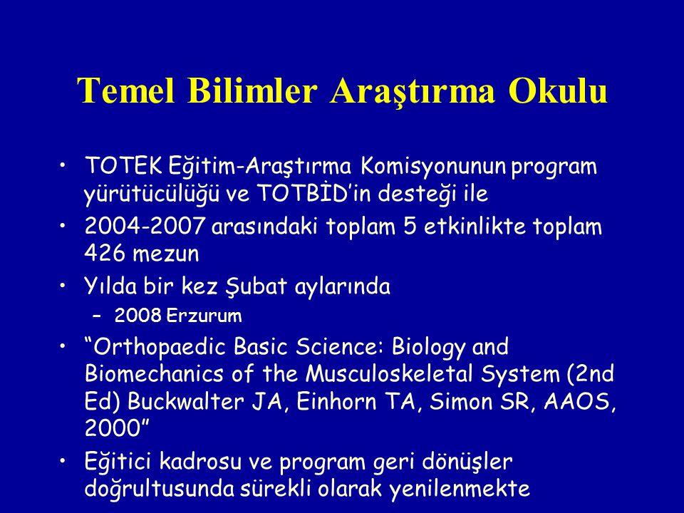 Temel Bilimler Araştırma Okulu TOTEK Eğitim-Araştırma Komisyonunun program yürütücülüğü ve TOTBİD'in desteği ile 2004-2007 arasındaki toplam 5 etkinlikte toplam 426 mezun Yılda bir kez Şubat aylarında –2008 Erzurum Orthopaedic Basic Science: Biology and Biomechanics of the Musculoskeletal System (2nd Ed) Buckwalter JA, Einhorn TA, Simon SR, AAOS, 2000 Eğitici kadrosu ve program geri dönüşler doğrultusunda sürekli olarak yenilenmekte