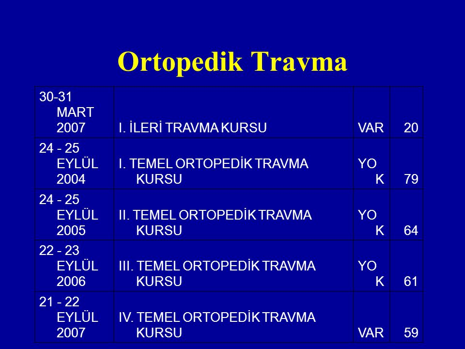Ortopedik Travma 30-31 MART 2007I. İLERİ TRAVMA KURSUVAR20 24 - 25 EYLÜL 2004 I. TEMEL ORTOPEDİK TRAVMA KURSU YO K79 24 - 25 EYLÜL 2005 II. TEMEL ORTO