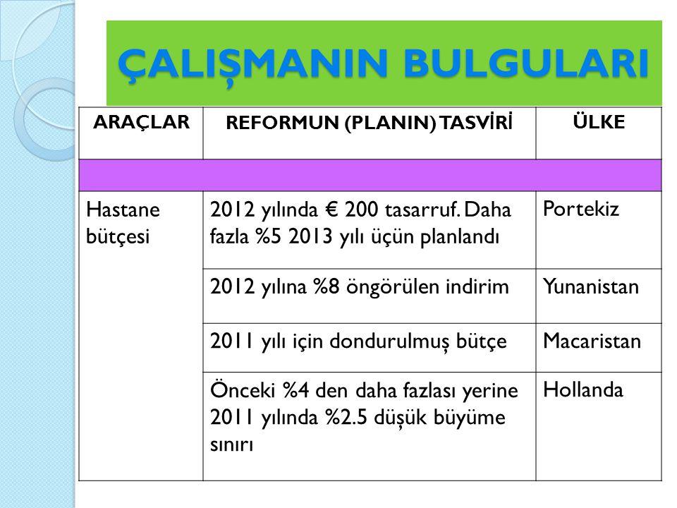 ÇALIŞMANIN BULGULARI ARAÇLARREFORMUN (PLANIN) TASV İ R İ ÜLKE Hastane bütçesi 2012 yılında € 200 tasarruf.