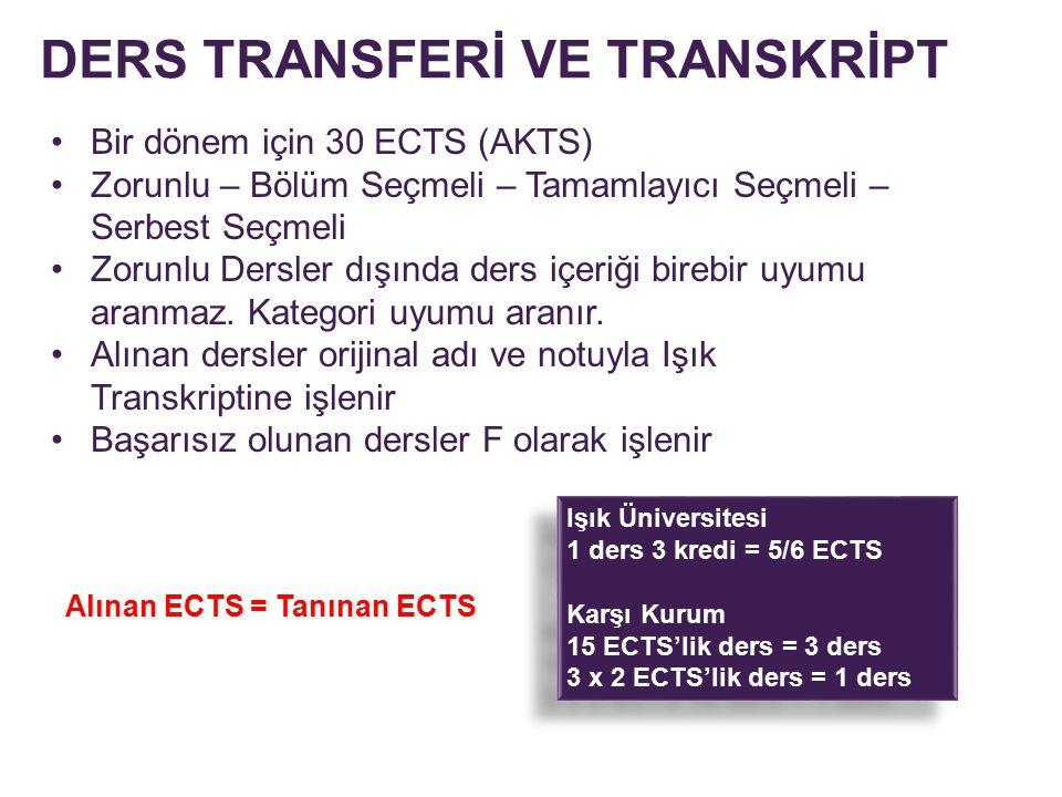 DERS TRANSFERİ VE TRANSKRİPT Bir dönem için 30 ECTS (AKTS) Zorunlu – Bölüm Seçmeli – Tamamlayıcı Seçmeli – Serbest Seçmeli Zorunlu Dersler dışında der
