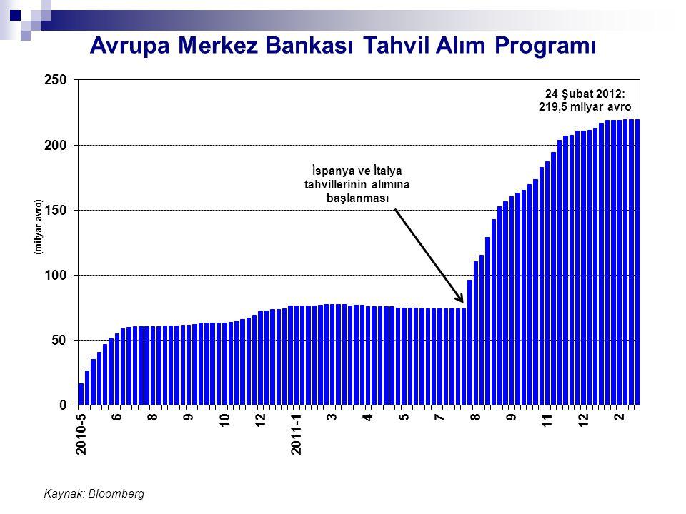 Avrupa Merkez Bankası Tahvil Alım Programı Kaynak: Bloomberg İspanya ve İtalya tahvillerinin alımına başlanması