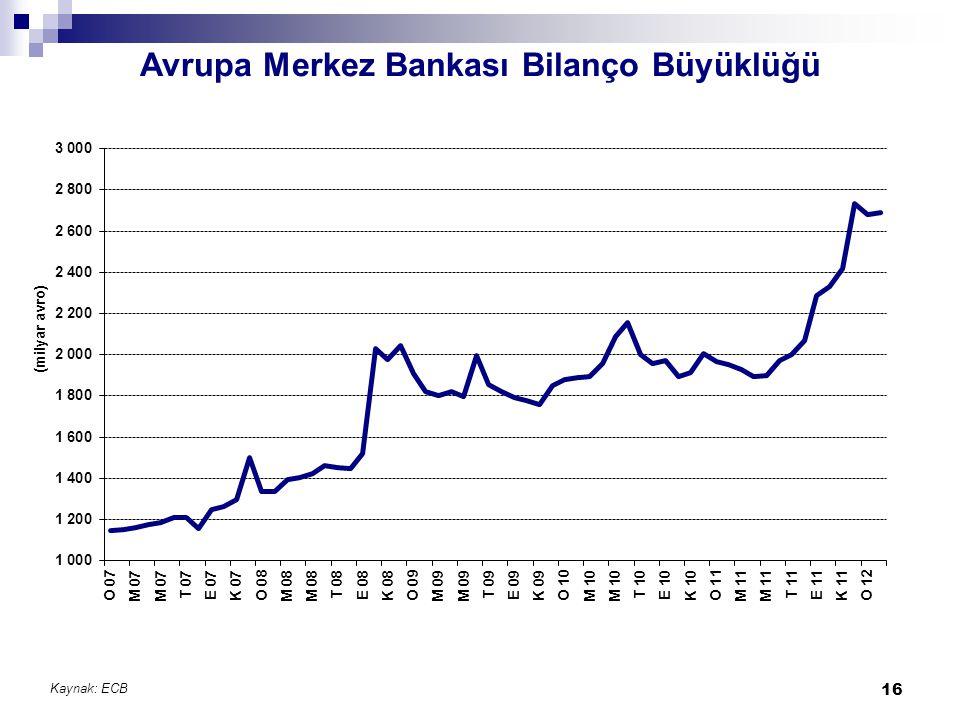 Avrupa Merkez Bankası Bilanço Büyüklüğü Kaynak: ECB 16
