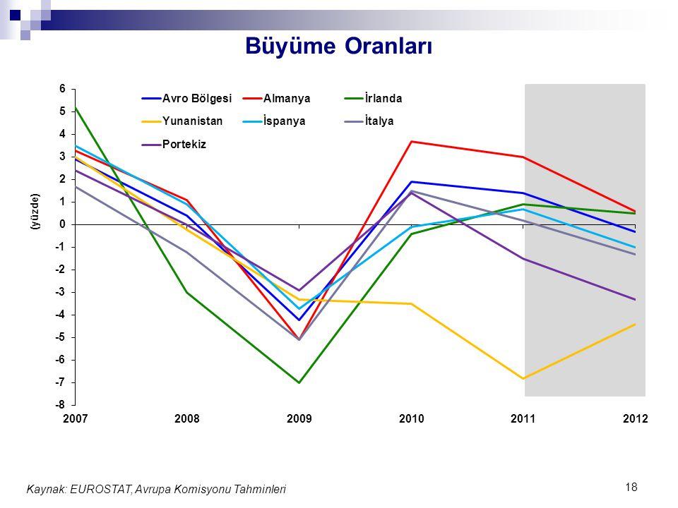 Büyüme Oranları 18 Kaynak: EUROSTAT, Avrupa Komisyonu Tahminleri