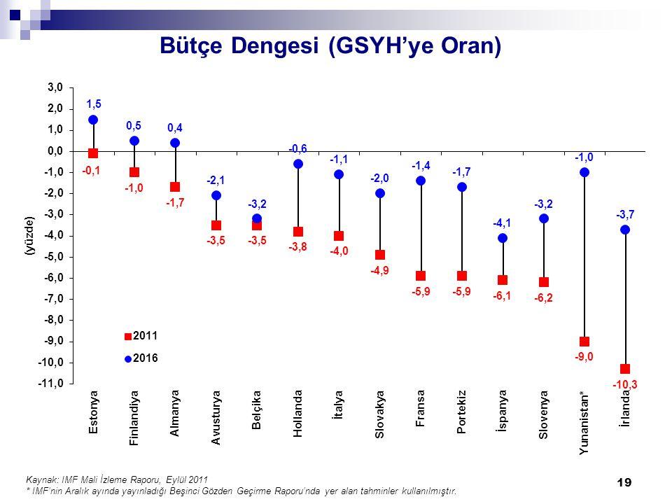 Bütçe Dengesi (GSYH'ye Oran) Kaynak: IMF Mali İzleme Raporu, Eylül 2011 * IMF'nin Aralık ayında yayınladığı Beşinci Gözden Geçirme Raporu'nda yer alan tahminler kullanılmıştır.