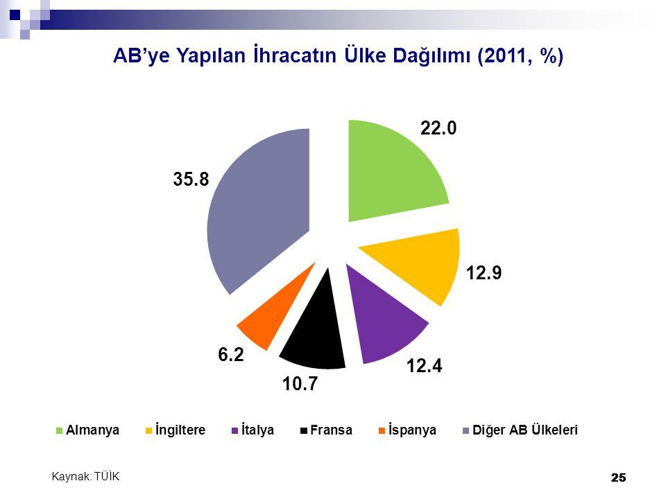 25 AB'ye Yapılan İhracatın Ülke Dağılımı (2011, %) Kaynak: TÜİK 25