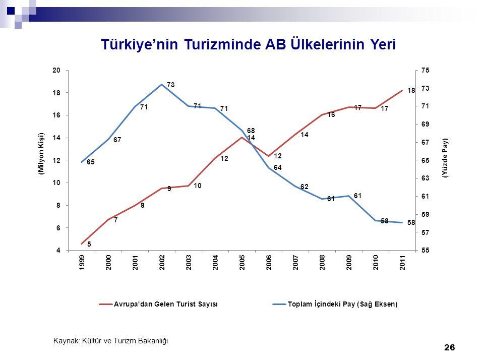 Türkiye'nin Turizminde AB Ülkelerinin Yeri Kaynak: Kültür ve Turizm Bakanlığı 26
