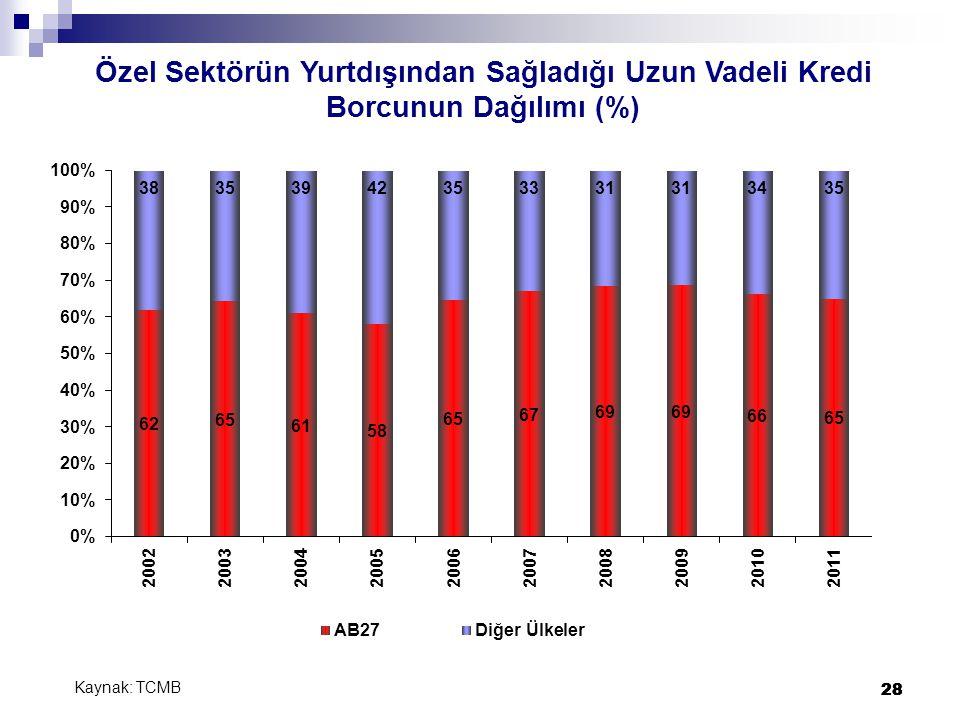 28 Özel Sektörün Yurtdışından Sağladığı Uzun Vadeli Kredi Borcunun Dağılımı (%) Kaynak: TCMB 28