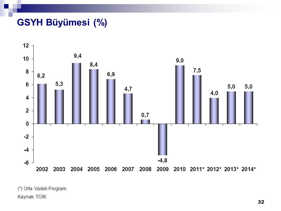 GSYH Büyümesi (%) 32 (*) Orta Vadeli Program Kaynak: TÜİK