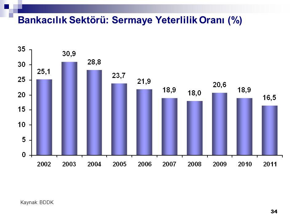 34 Bankacılık Sektörü: Sermaye Yeterlilik Oranı (%) Kaynak: BDDK